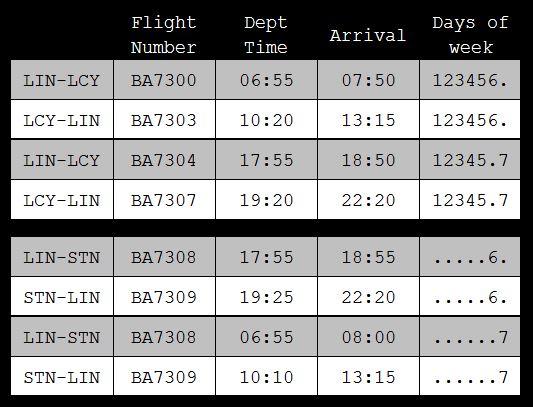 Orari dei nuovi voli British Airways da Linate