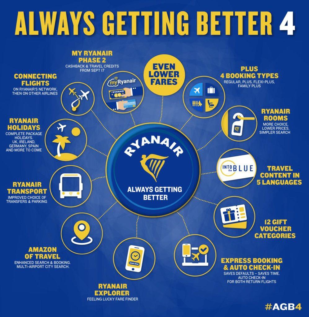 Ryanair - Always Getting Better 4